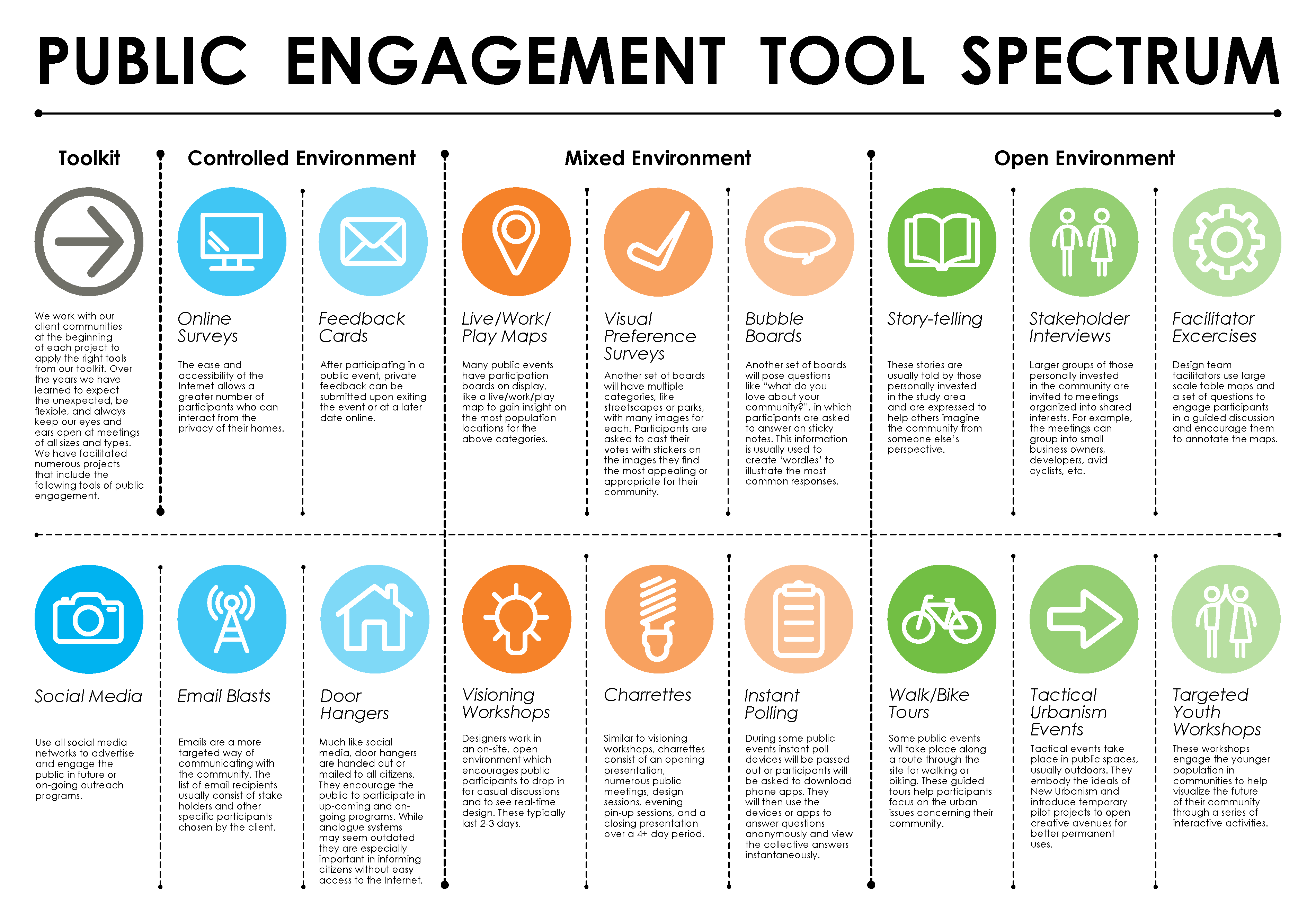 Public Engagement Tool Spectrum