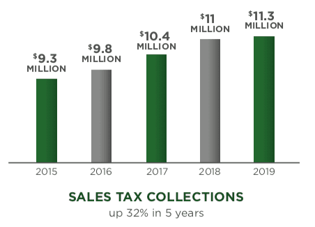Sale-Tax-Collections